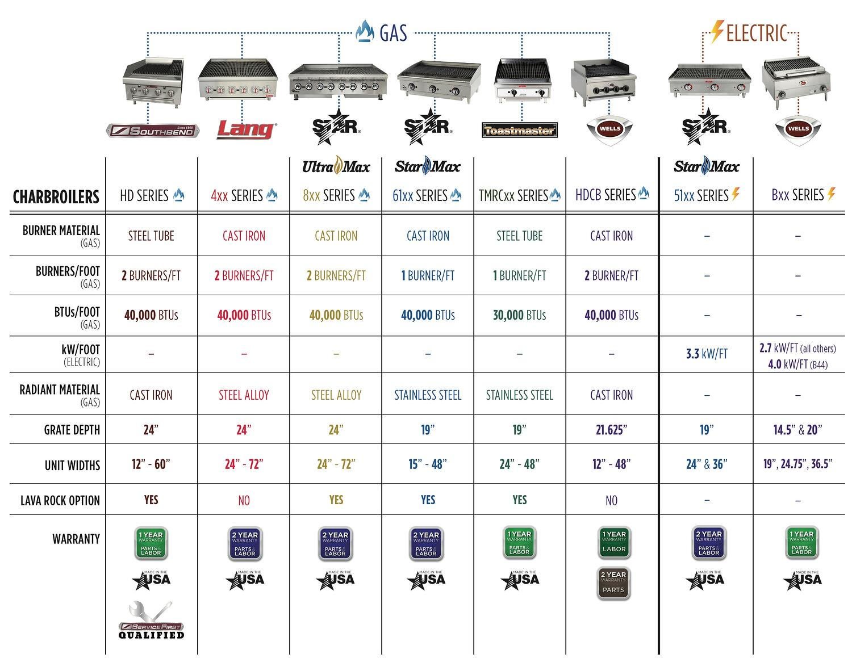 Charbroiler Comparison Chart