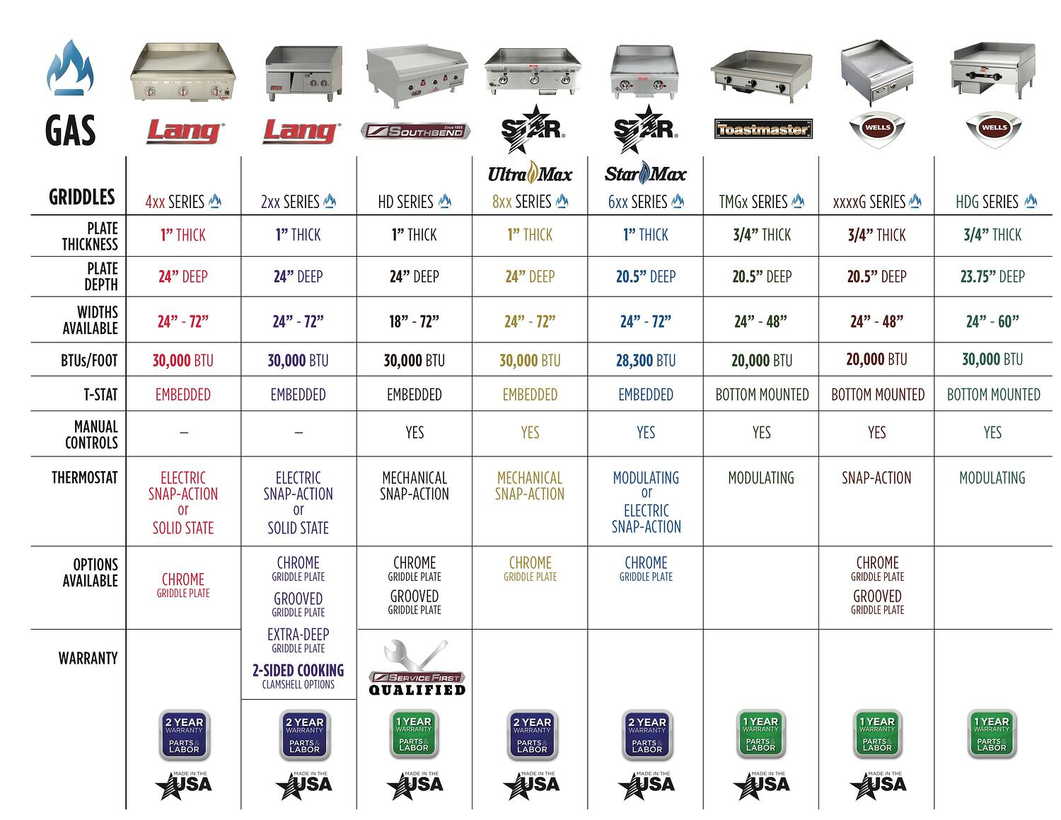 Gas Griddle Comparison Chart